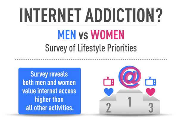 Estatisticas sobre mulheres e homens e sua presença nas redes sociais