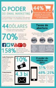 Informações e numeros sobre uso e retorno do email-marketing