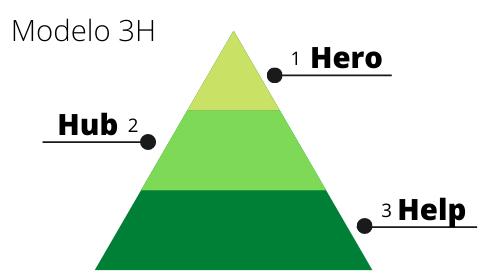 Tipos de Conteúdo – Modelo 3 H no Marketing Digital